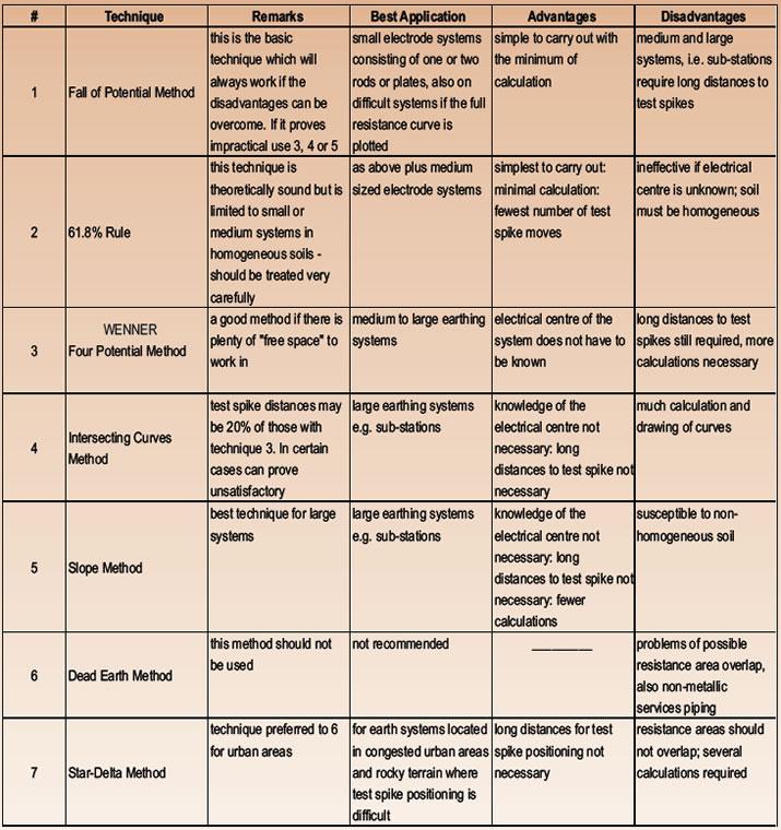 soil resistivity test procedure pdf