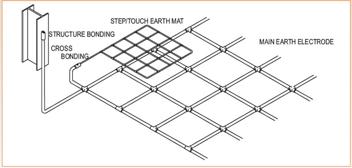 Earthing Mat Design 28 Images Earth Mat Design For