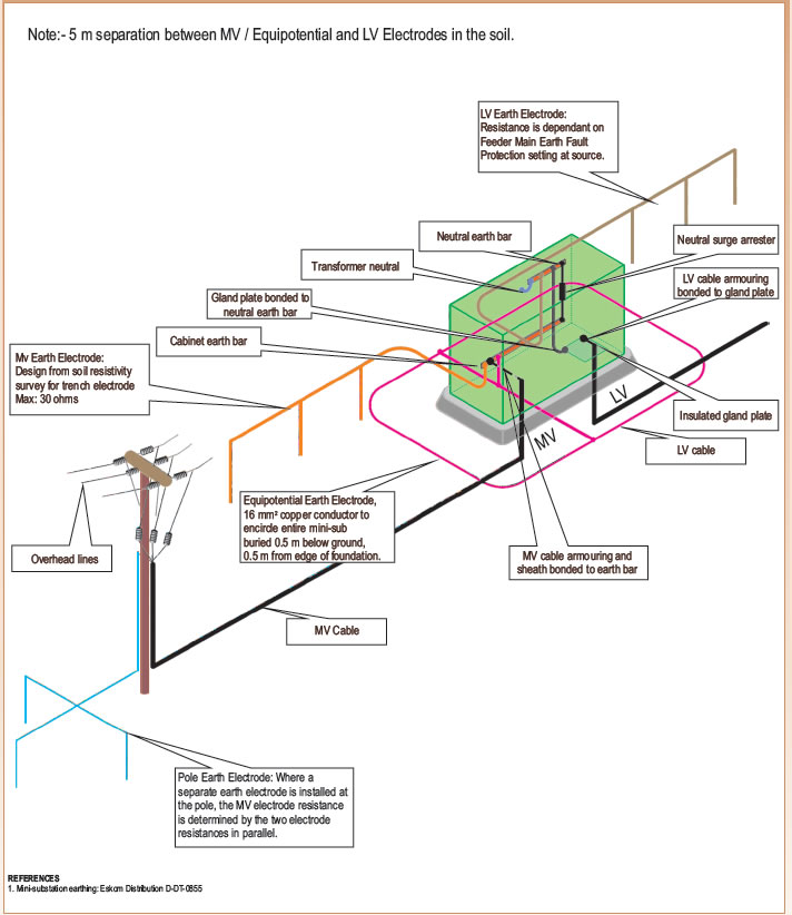 Exothermic welding basic earthing lectro tech for Substation design guide