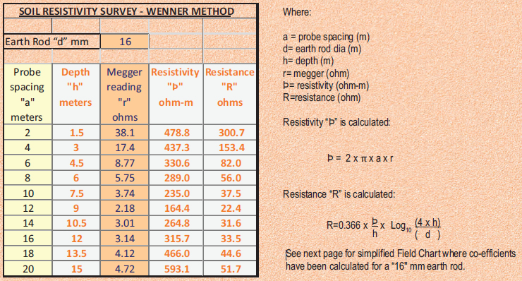 Soil Resistivity   Earthing Requirements   Lectro-Tech